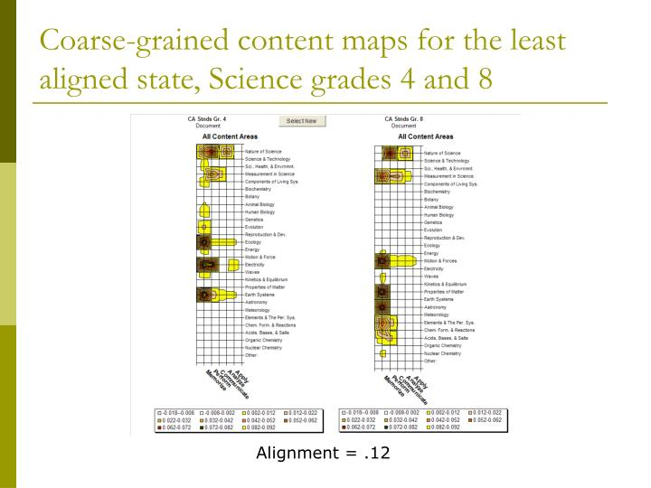 Coarse-grained content maps for the least aligned state, Science grades 4 and 8