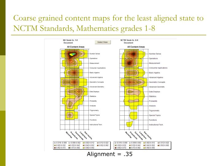 Coarse grained content maps for the least aligned state to NCTM Standards, Mathematics grades 1-8