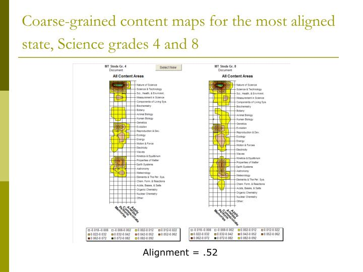 Coarse-grained content maps for the most aligned state, Science grades 4 and 8