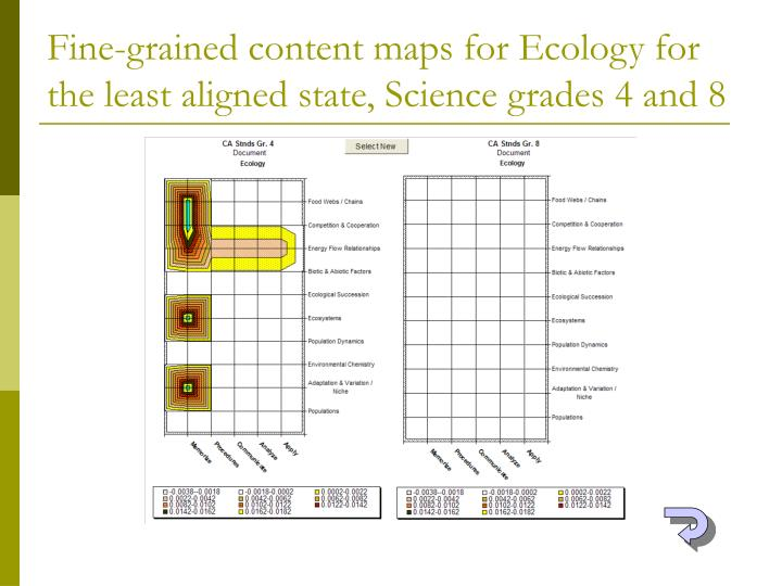 Fine-grained content maps for Ecology for the least aligned state, Science grades 4 and 8