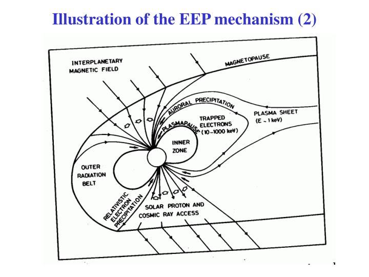 Illustration of the EEP mechanism (2)