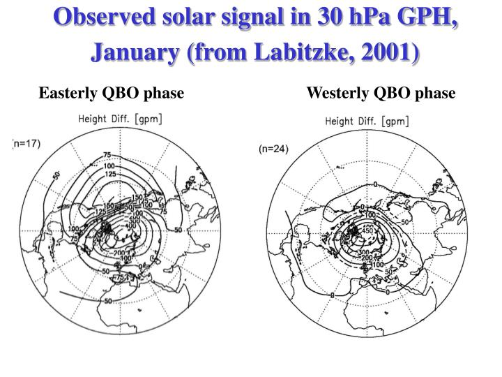 Observed solar signal in 30 hPa GPH, January (from Labitzke, 2001)