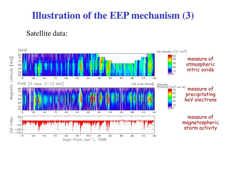 Illustration of the EEP mechanism (3)