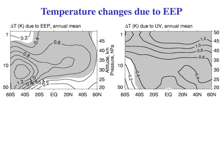 Temperature changes due to EEP
