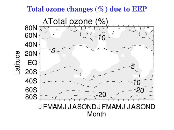 Total ozone changes (%) due to EEP