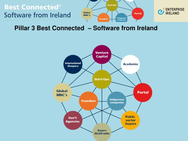 Pillar 3 Best Connected  – Software from Ireland