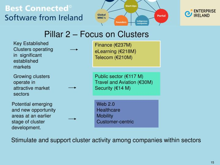 Pillar 2 – Focus on Clusters