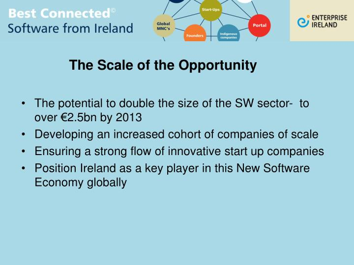 The Scale of the Opportunity