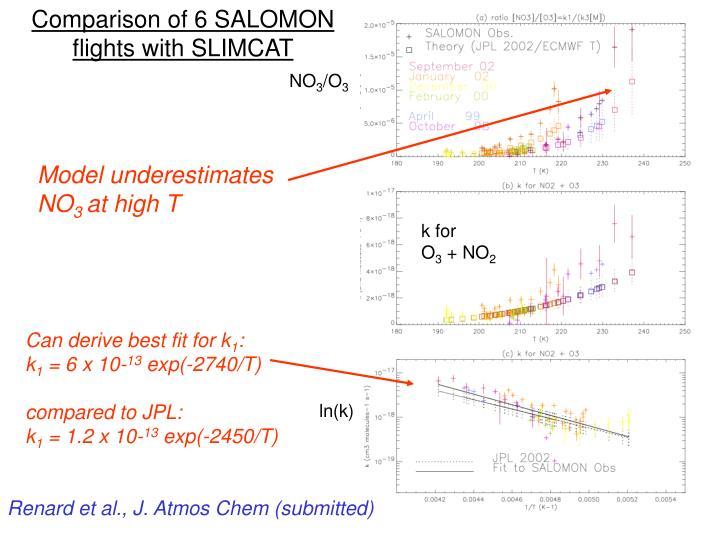 Comparison of 6 SALOMON flights with SLIMCAT