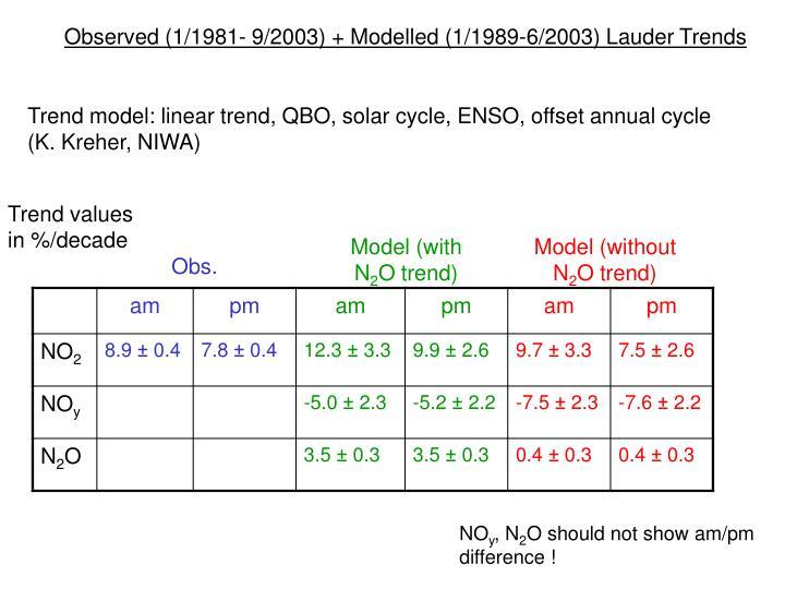 Observed (1/1981- 9/2003) + Modelled (1/1989-6/2003) Lauder Trends