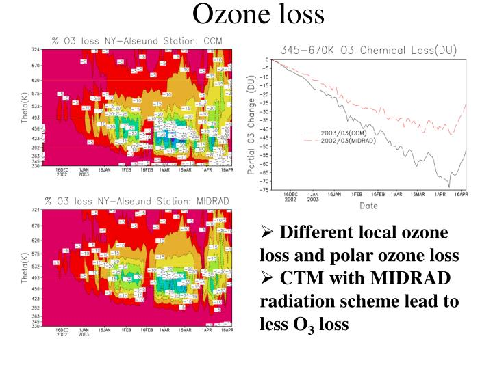 Ozone loss