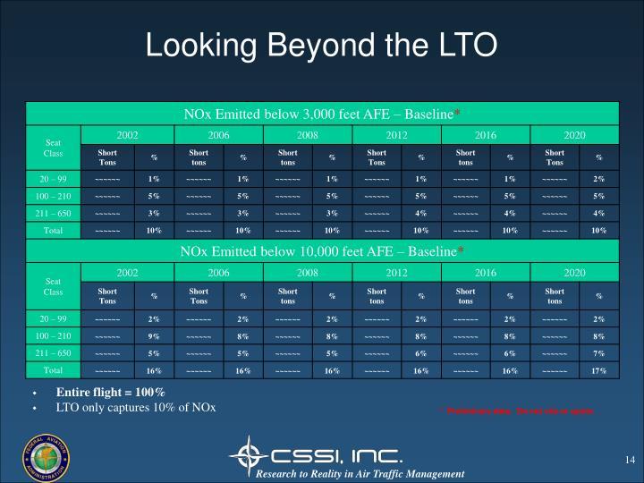 Looking Beyond the LTO