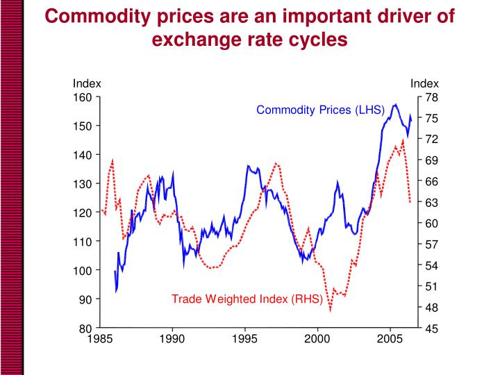 Commodity prices are an important driver of exchange rate cycles