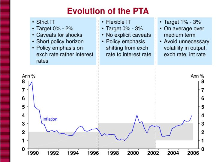 Evolution of the PTA