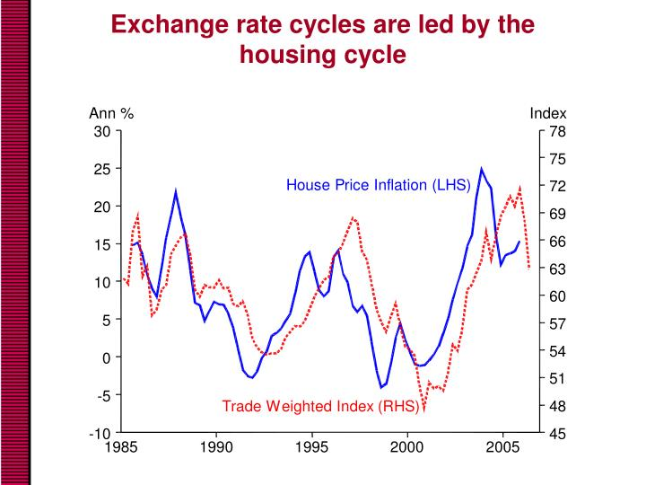Exchange rate cycles are led by the