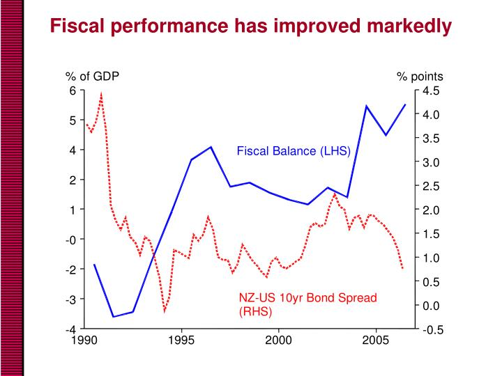 Fiscal performance has improved markedly