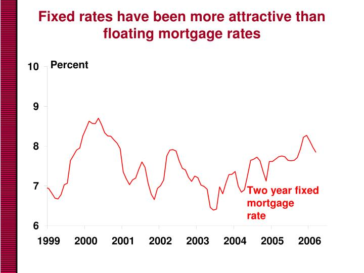 Fixed rates have been more attractive than floating mortgage rates