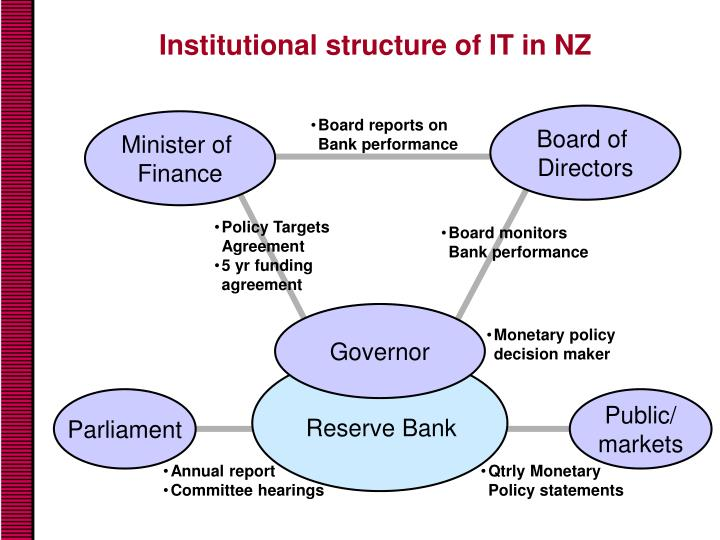 Institutional structure of IT in NZ
