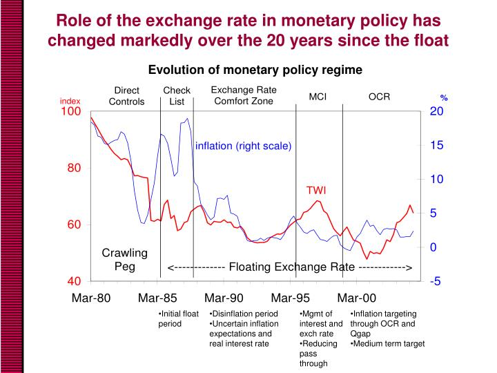 Role of the exchange rate in monetary policy has changed markedly over the 20 years since the float