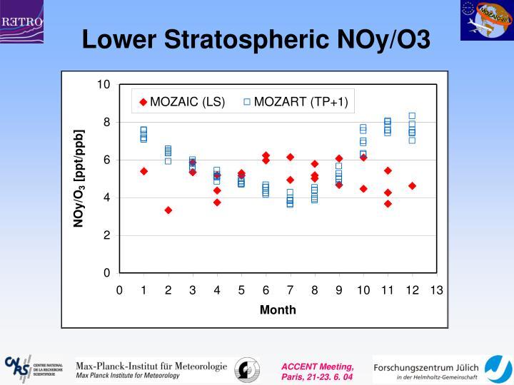 Lower Stratospheric NOy/O3