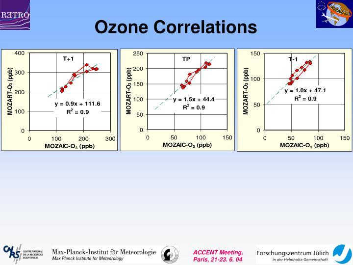 Ozone Correlations