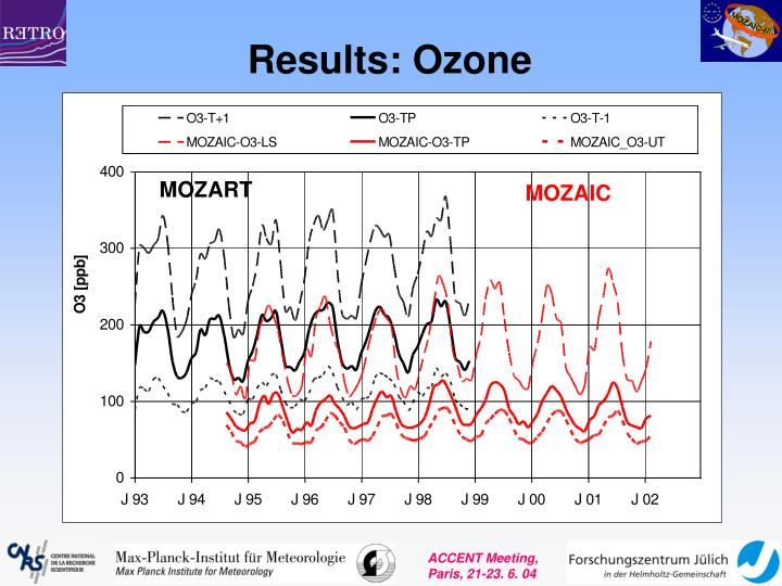 Results: Ozone