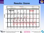 results ozone