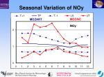 seasonal variation of noy