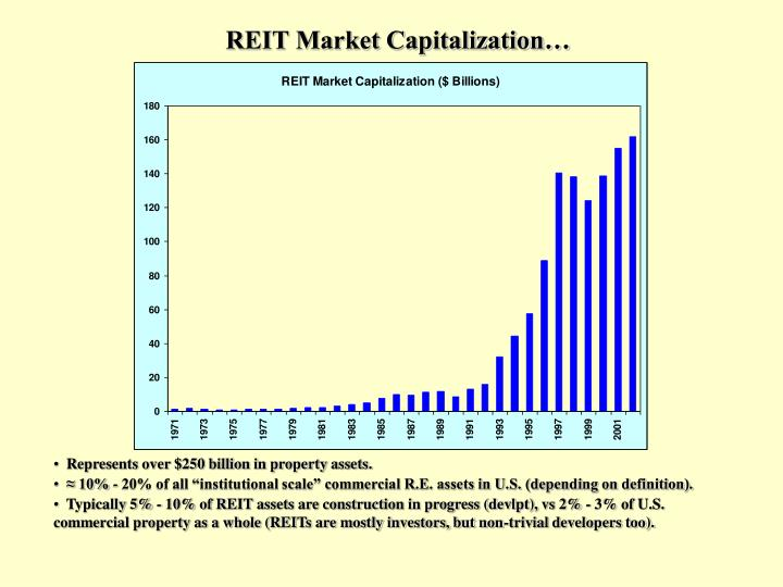 REIT Market Capitalization…