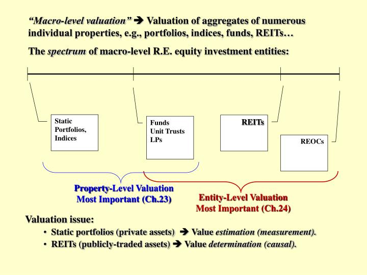 Property-Level Valuation Most Important (Ch.23)