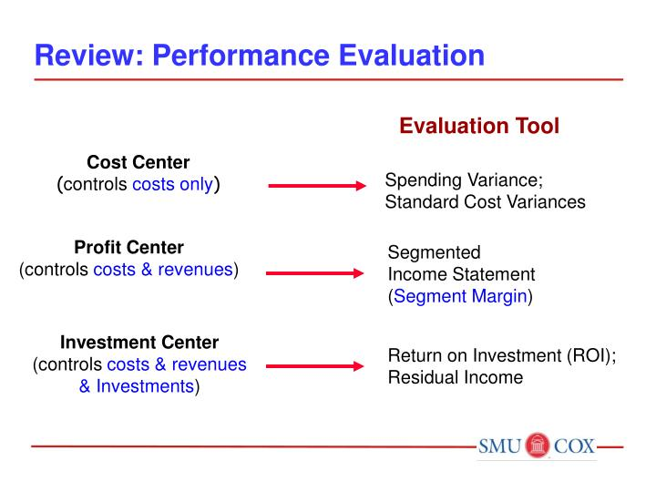 Review: Performance Evaluation