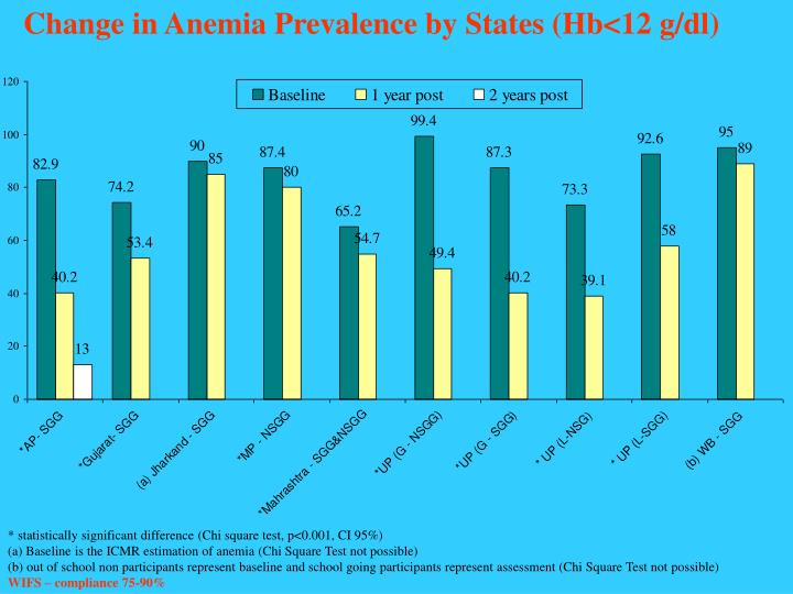 Change in Anemia Prevalence by States (Hb<12 g/dl)