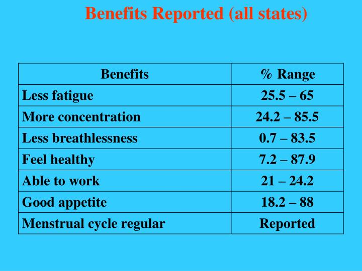 Benefits Reported (all states)