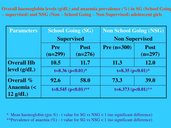 Overall haemoglobin levels (g/dL) and anaemia prevalence (%) in SG (School Going – supervised) and NSG (Non – School Going – Non Supervised) adolescent girls