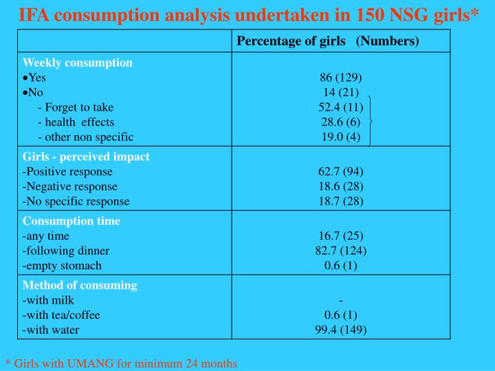 IFA consumption analysis undertaken in 150 NSG girls*