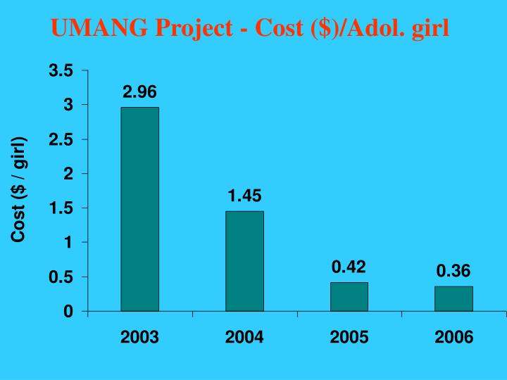 UMANG Project - Cost ($)/Adol. girl