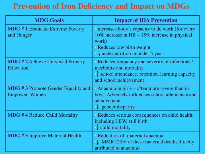 Prevention of Iron Deficiency and Impact on MDGs