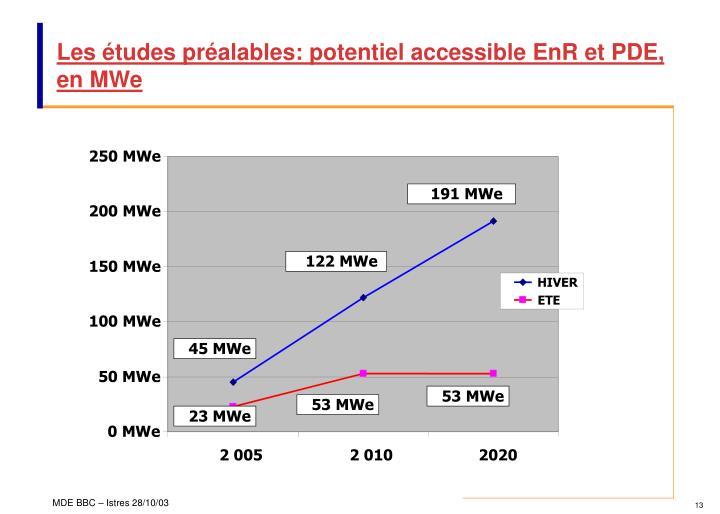 250 MWe