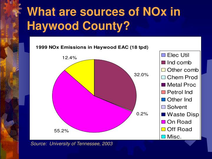 What are sources of NOx in  Haywood County?