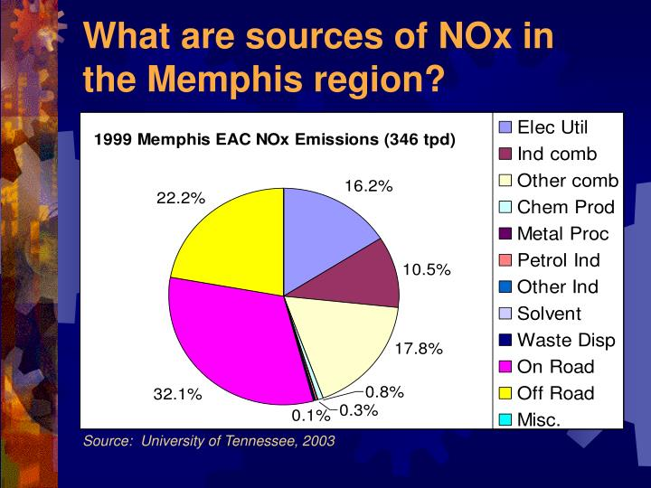 What are sources of NOx in