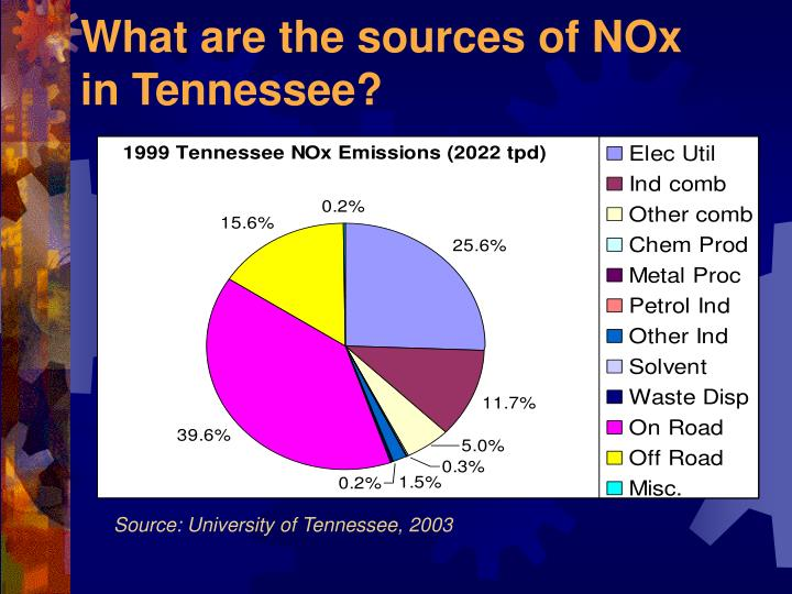 What are the sources of NOx