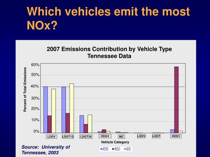 Which vehicles emit the most NOx?
