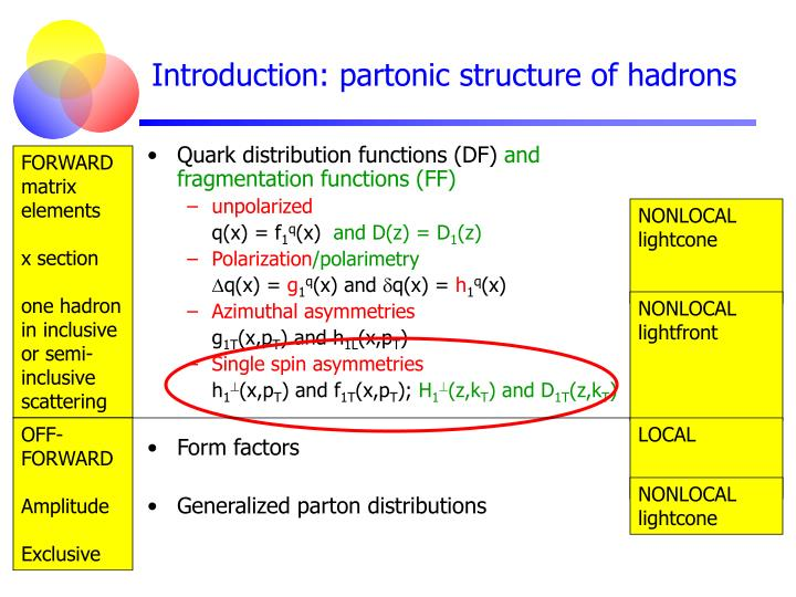 Introduction: partonic structure of hadrons