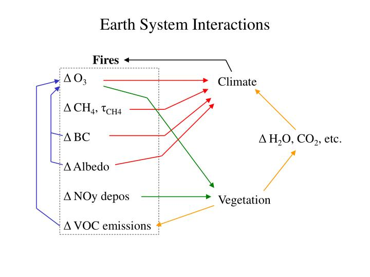Earth System Interactions