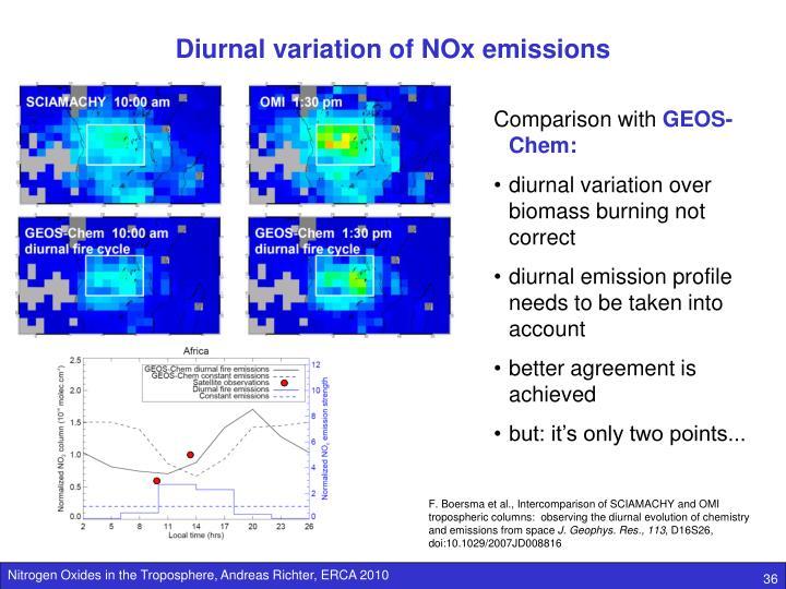 Diurnal variation of NOx emissions