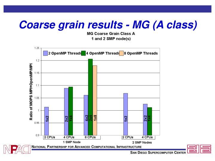 Coarse grain results - MG (A class)