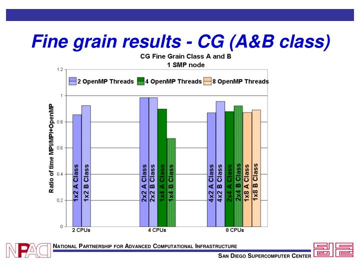 Fine grain results - CG (A&B class)