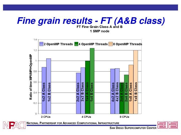 Fine grain results - FT (A&B class)