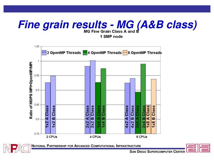 Fine grain results - MG (A&B class)