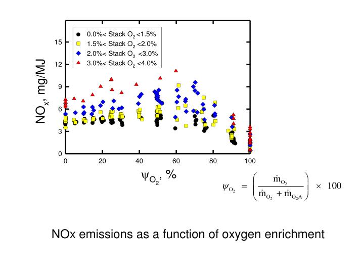 NOx emissions as a function of oxygen enrichment